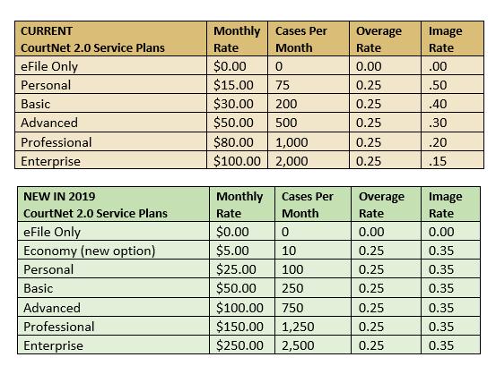 CourtNet Plans 2019 Rates